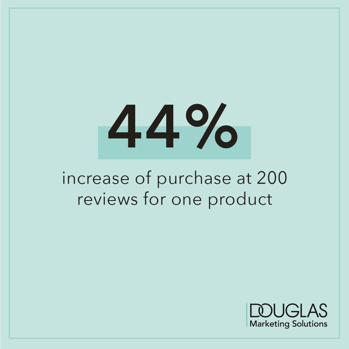 44% increase of purchase at 200 reviews for one product