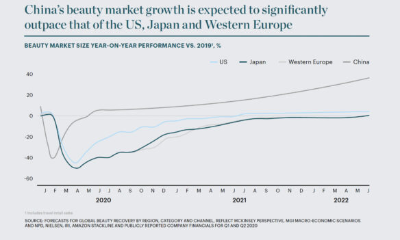 Beauty's comeback? How the beauty market will change post-Corona